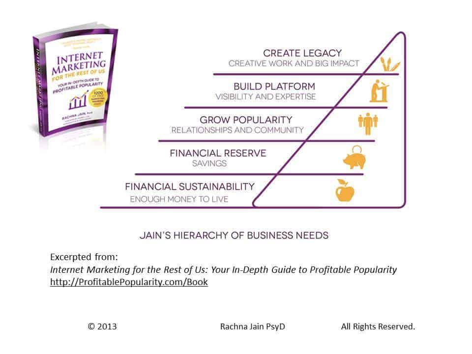 Jain's Hierarchy of Business Needs