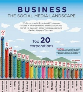 business-social-media-landscape