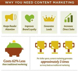 Content Marketing Needs