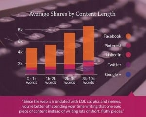 shares-by-content-length